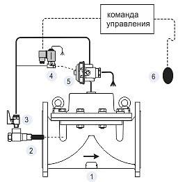 Регулирующие клапана DOROT 100 300 500 FLEL