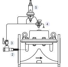 Регулирующие клапана DOROT 100 300 500 PS